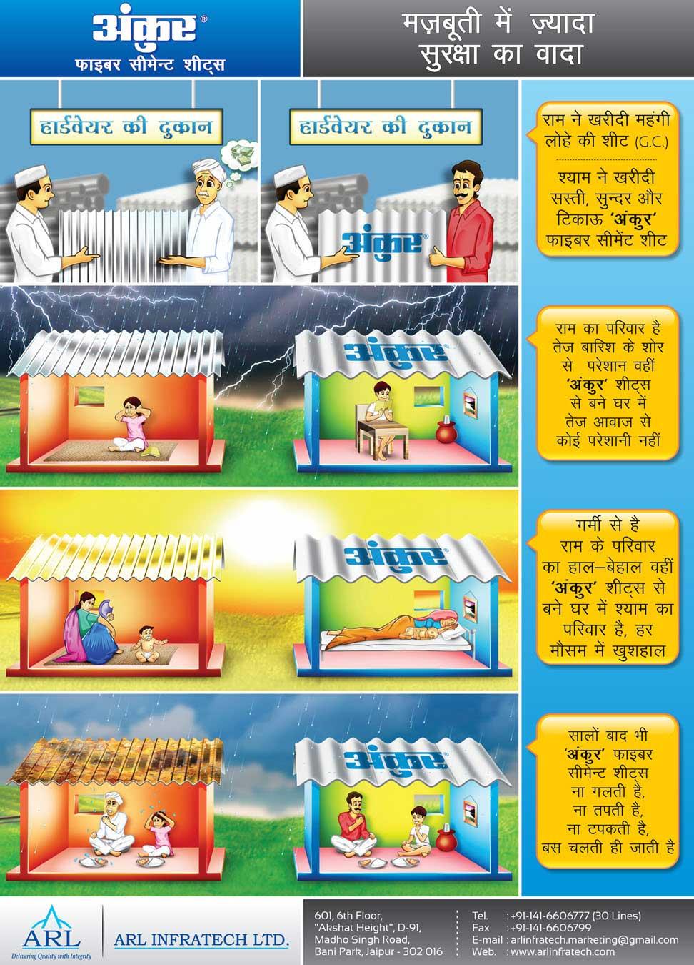 Ankur Fiber Cement Sheets Arl Infratecharl Infratech